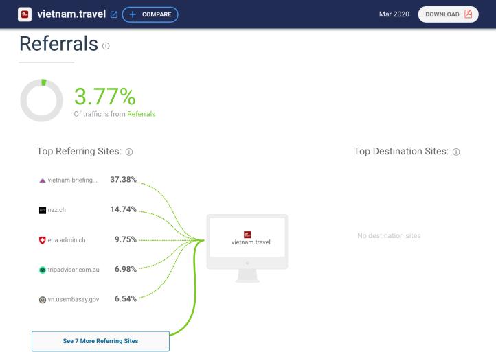 Referral traffic tracked by SimilarWeb